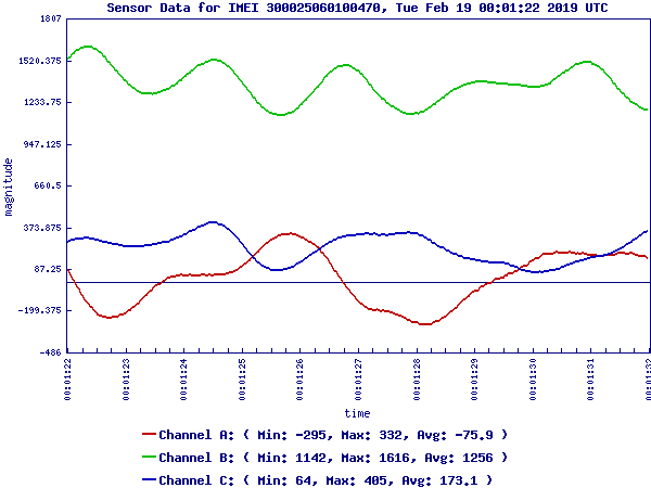 Sensor Data Sample Graph